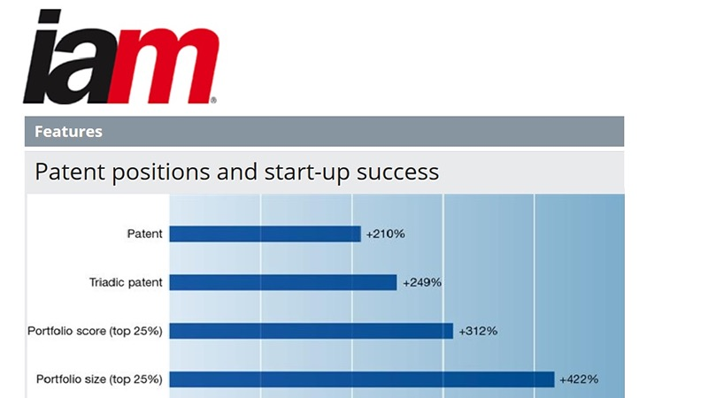 IPlytics CEO Tim Pohlmann shows: Patent Value matters for Start-up Success!