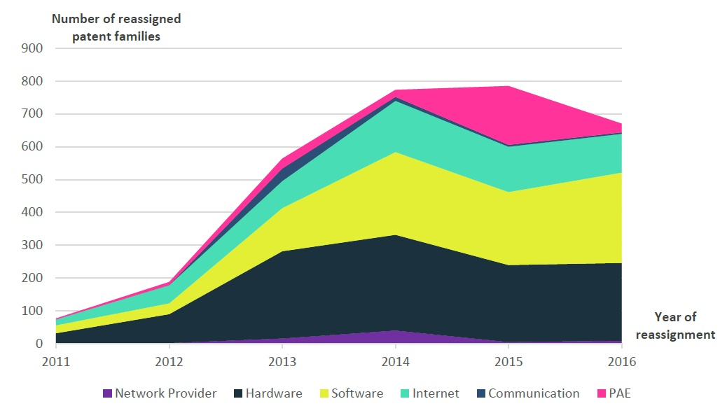 Figure 2: Number of reassigned cloud computing patent families as to main industry of the buying entity and as to year of reassignment