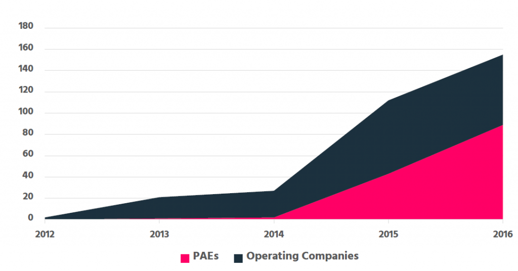 Figure 2: Number of cloud patent litigation cases in the US as to main business model of the plaintiff