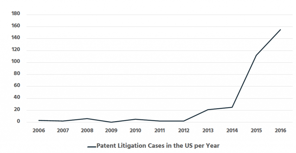 Figure 1: Number of cloud computing patent litigation cases in the US over time