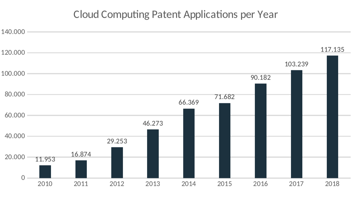 Figure 1: Cloud Computing Patent Applications per Year