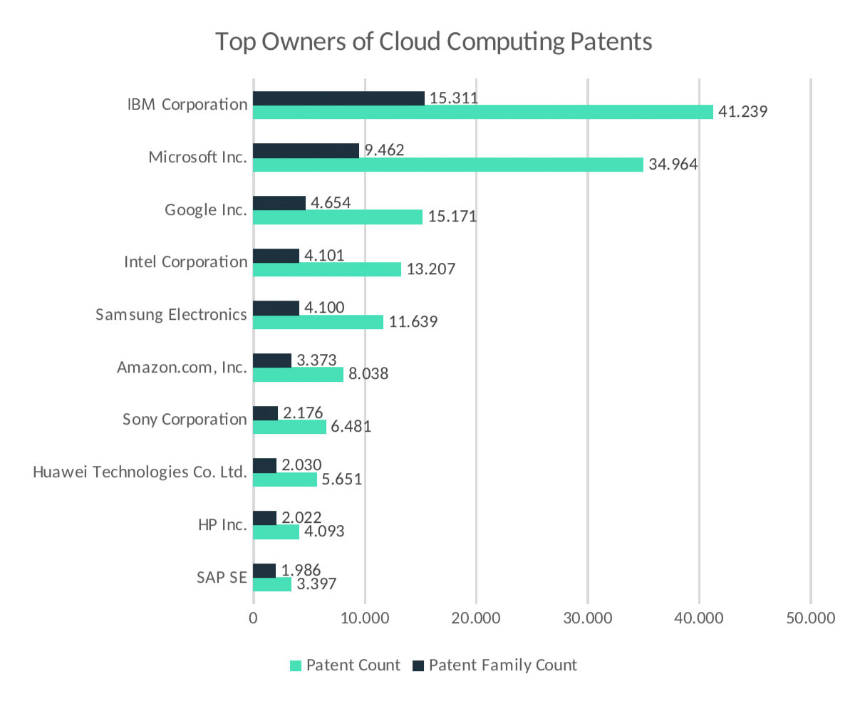 Figure 2: Top 10 Owners of Cloud Computing Patents