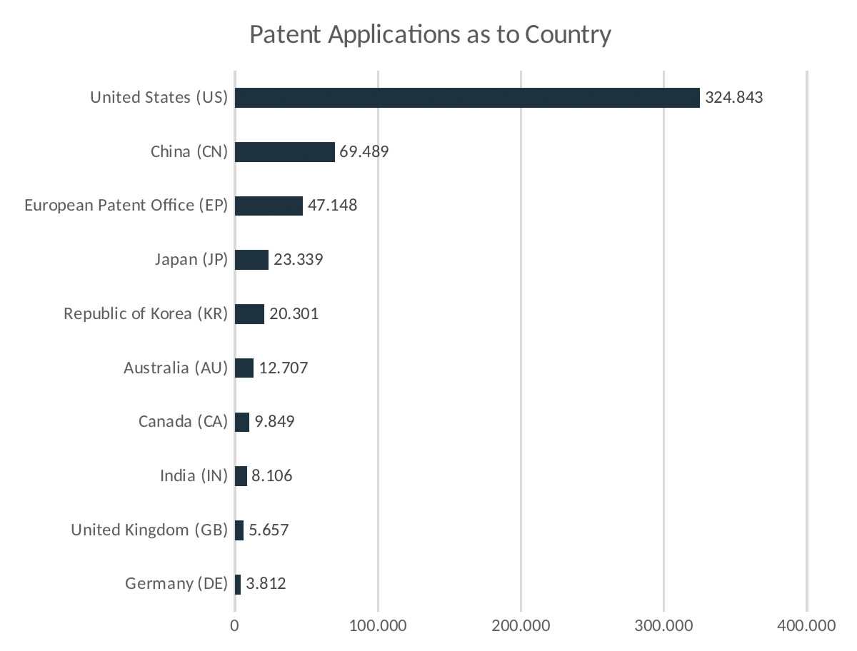 Figure 3: Cloud Computing Patents as to Patent Office Country