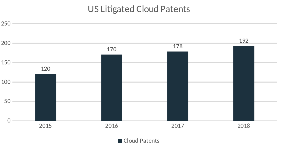 Figure 4: Number of litigated cloud patents in the United States per year